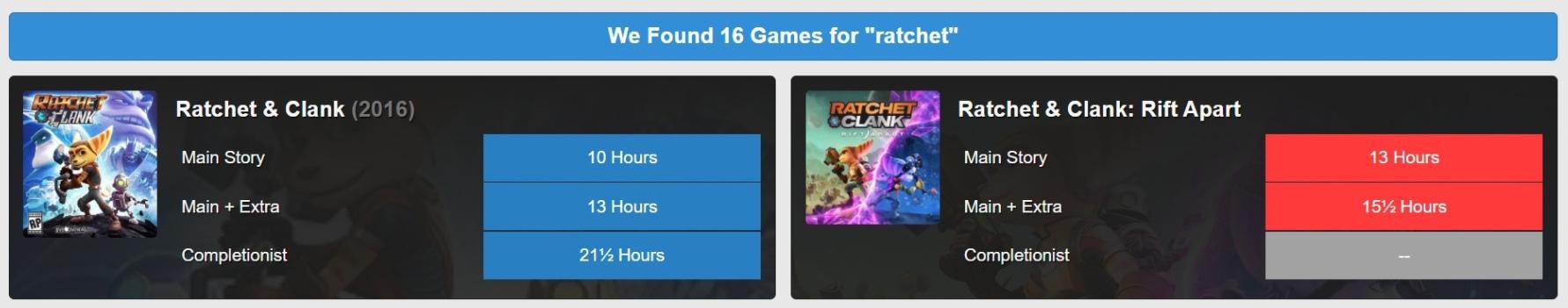 На сайте HowLongToBeat появились первые заметки с временем прохождениям Ratchet & Clank: Rift Apart