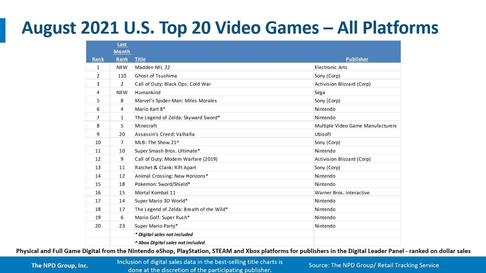 Продажи консолей и видеоигр в США в августе