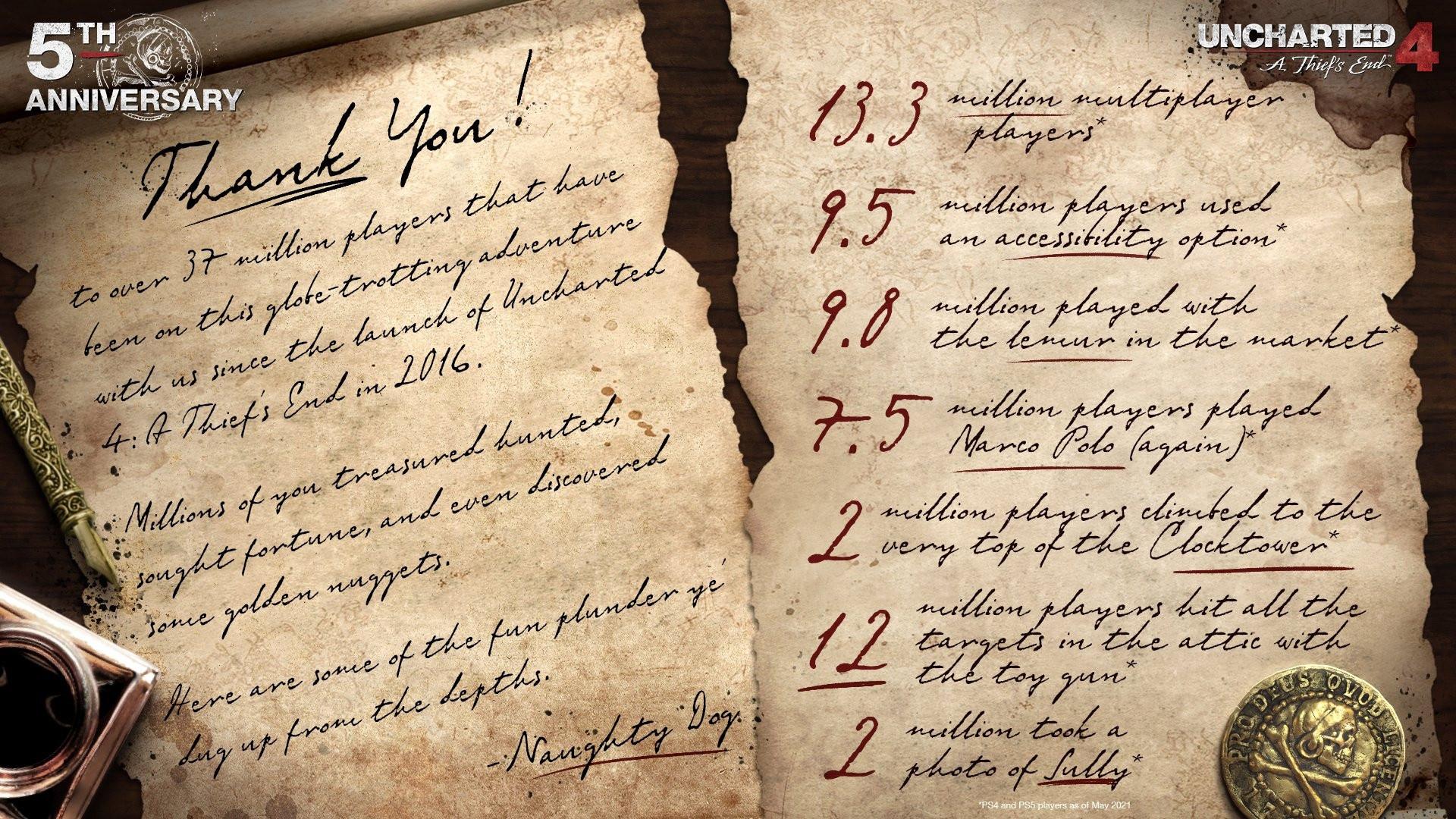 Naughty Dog поделилась небольшими фактами в честь 5-летия Uncharted 4: A Thief's End