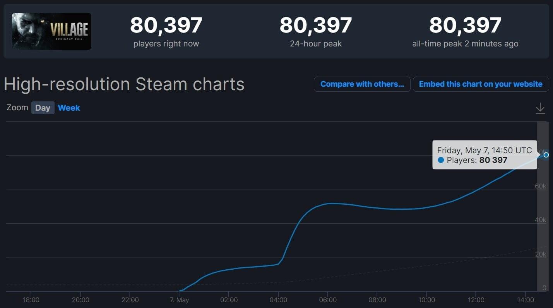 Количество игроков Resident Evil Village в Steam уже побило рекорд серии