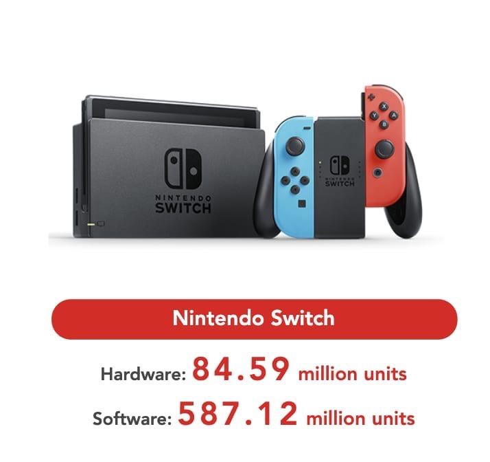У Nintendo все очень хорошо