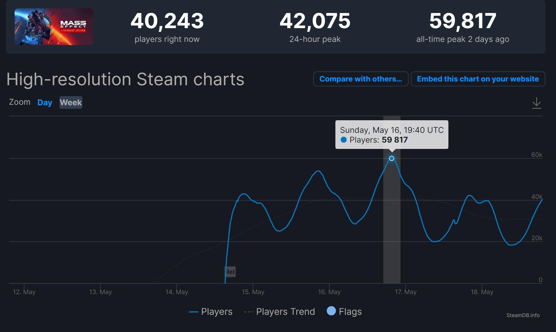 На фоне популярности Mass Effect Legendary Edition игроки даже в Mass Effect Andromeda подтянулись, что побили рекорд игры по пиковому онлайну — 3591 игрок