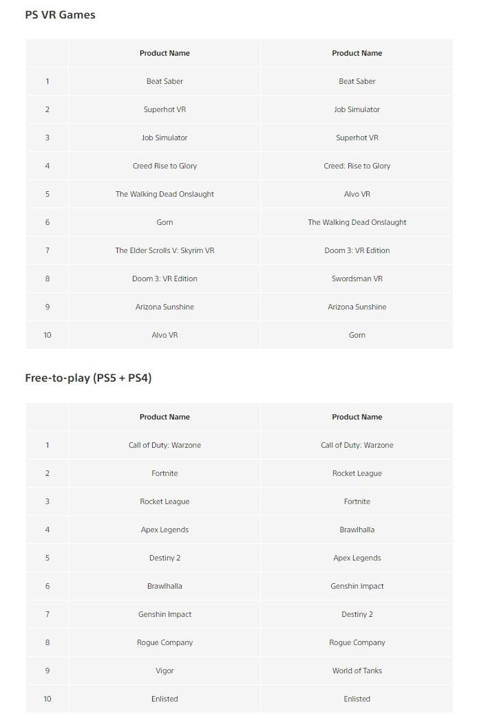 Самые скачиваемые (и, почти наверняка, самые продаваемые) игры в PS Store за апрель на PS5, PS4, PS VR и условно-бесплатные