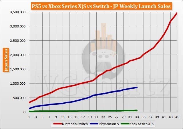 Примерные продажи консолей PS5, Xbox Series SlX и Nintendo Switch за первые 33 недели с релиза консолей от издания VGChartz