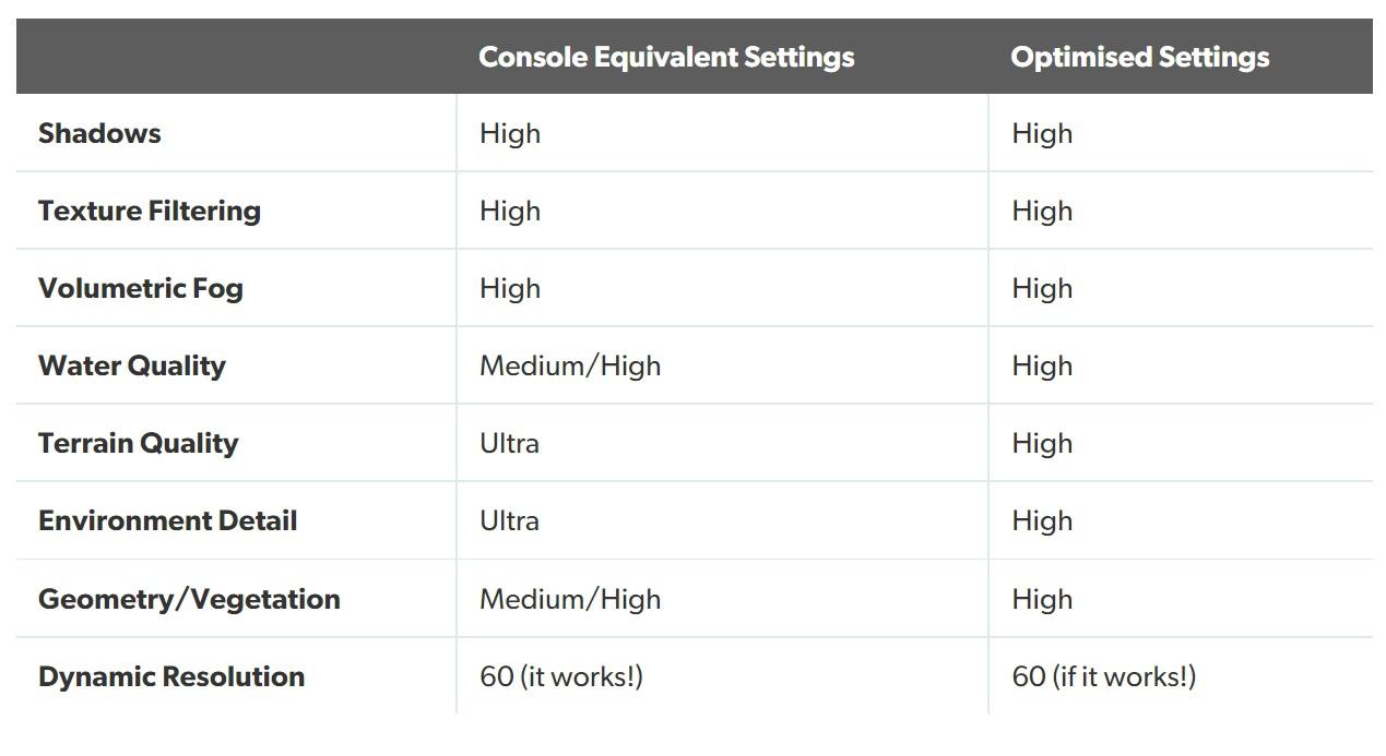 В последнее время в технических обзорах Digital Foundry авторы издания начала рекомендовать PC-игрокам, что сразу можно отключить, чтобы картинка пострадала минимум, а FPS прибавился